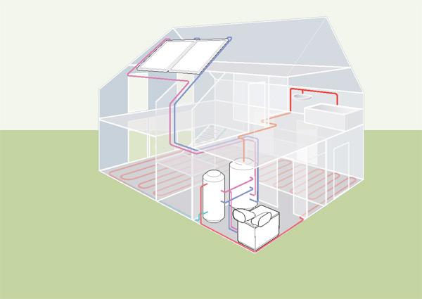 Pompe à chaleur - dispositif interne - panneaux solaire